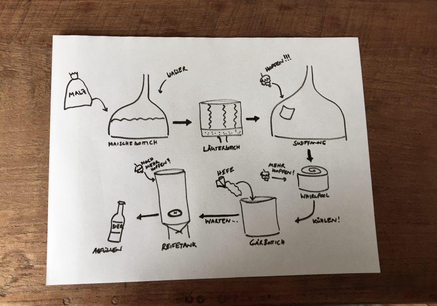 Der Brauprozess - einfach erklärt | Hopfenhelden - Craft Beer Magazin