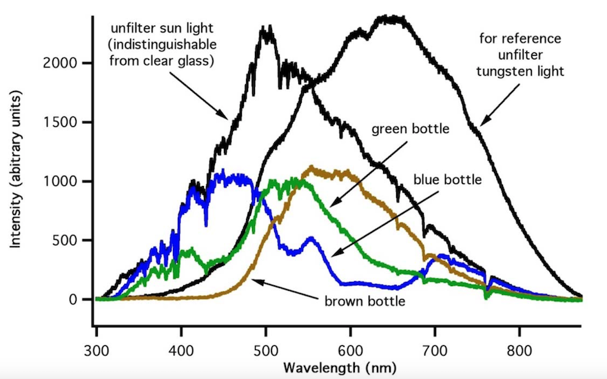 Lichtgeschmack Flaschenfarbe